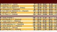 Türkiye'deki en başarılı 100 lise arasında ilimizden 2 okul var: