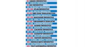 THE'da Türkiye'den 21 Üniversite