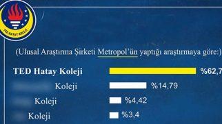 MetroPOLL'e göre Hatay'da en başarılı özel Lise: